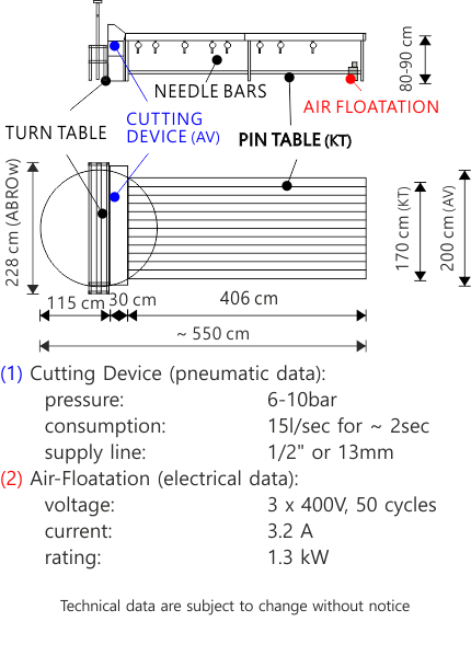 Veith Pin Table tech. data
